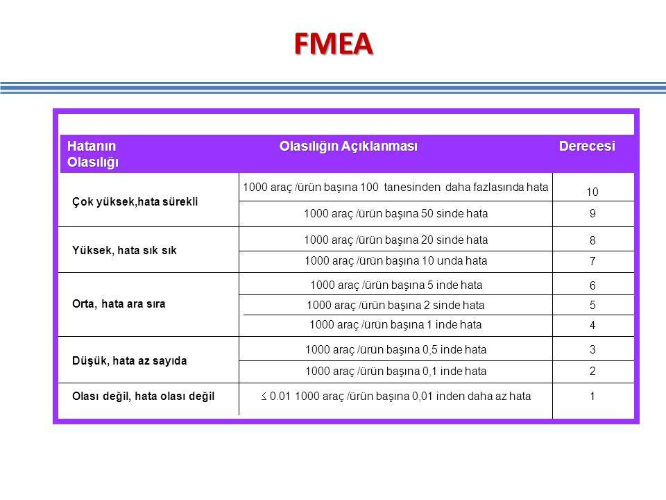 FMEA Hatanın Olasılığın Açıklanması Derecesi Olasılığı
