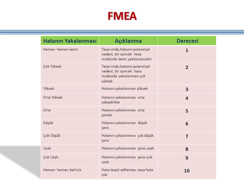 FMEA Hatanın Yakalanması Açıklanma Derecesi 1 2 3 4 5 6 7 8 9 10