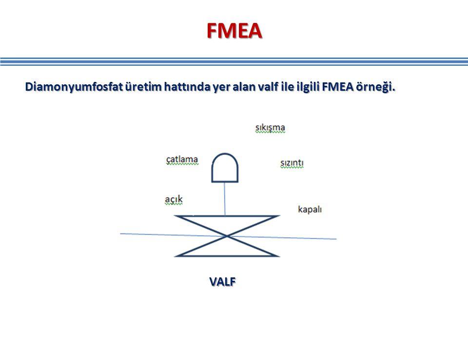 FMEA Diamonyumfosfat üretim hattında yer alan valf ile ilgili FMEA örneği. VALF