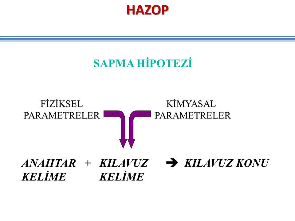 HAZOP SAPMA HİPOTEZİ ANAHTAR + KILAVUZ KELİME KELİME KILAVUZ KONU