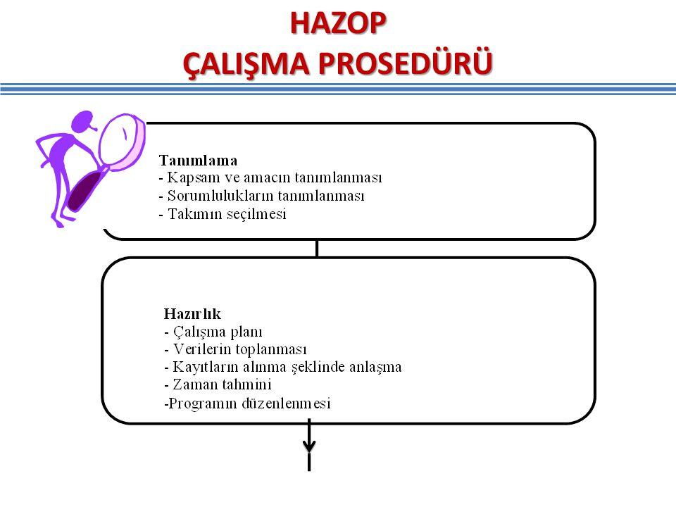 HAZOP ÇALIŞMA PROSEDÜRÜ