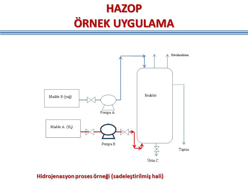 HAZOP ÖRNEK UYGULAMA Hidrojenasyon proses örneği (sadeleştirilmiş hali)