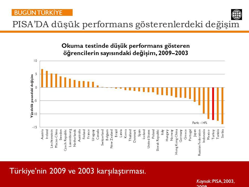 PISA'DA düşük performans gösterenlerdeki değişim