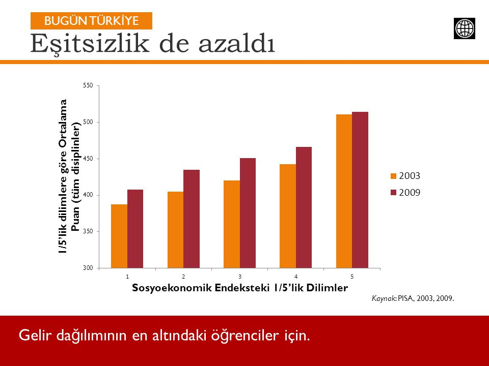 Eşitsizlik de azaldı Gelir dağılımının en altındaki öğrenciler için.
