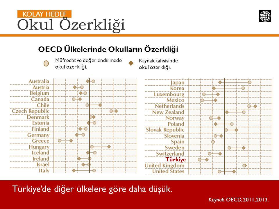 Okul Özerkliği Türkiye'de diğer ülkelere göre daha düşük.