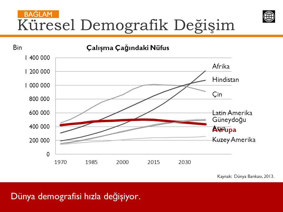 Küresel Demografik Değişim