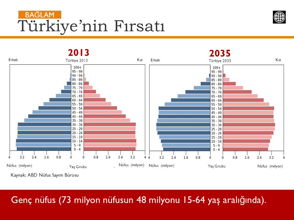 Türkiye'nin Fırsatı BAĞLAM. 2013. 2035. Erkek. Kız. Erkek. Kız. Türkiye 2013. Türkiye 2035.