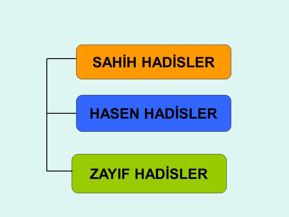 SAHİH HADİSLER HASEN HADİSLER ZAYIF HADİSLER
