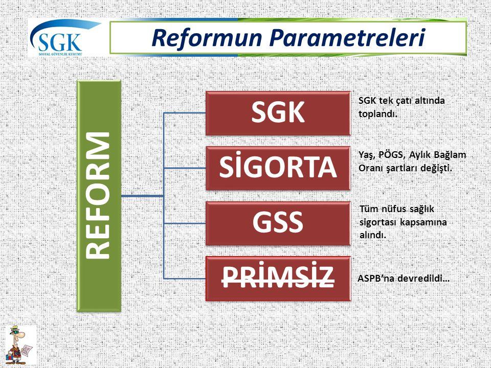 Reformun Parametreleri