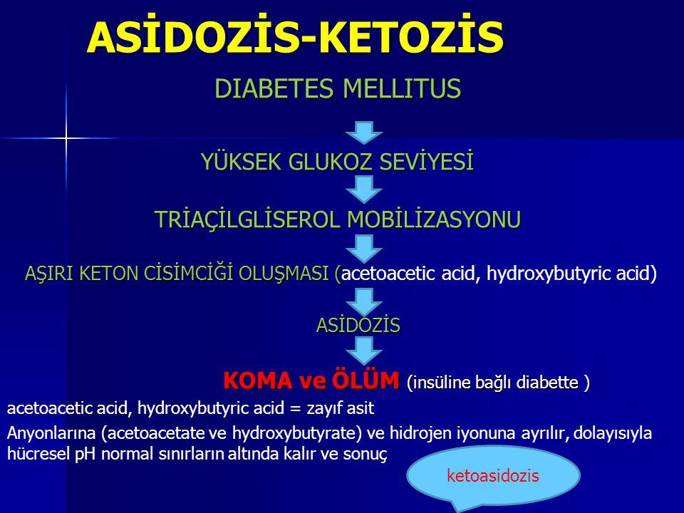 ASİDOZİS-KETOZİS DIABETES MELLITUS YÜKSEK GLUKOZ SEVİYESİ
