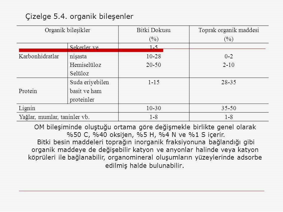 Çizelge 5.4. organik bileşenler