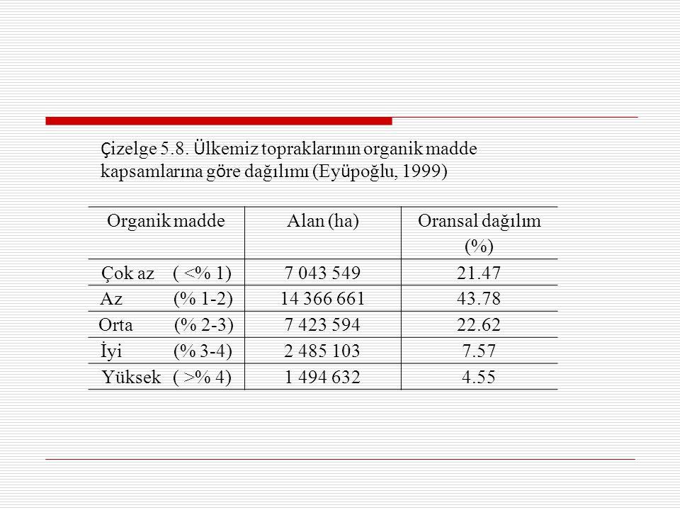 Çizelge 5.8. Ülkemiz topraklarının organik madde kapsamlarına göre dağılımı (Eyüpoğlu, 1999)