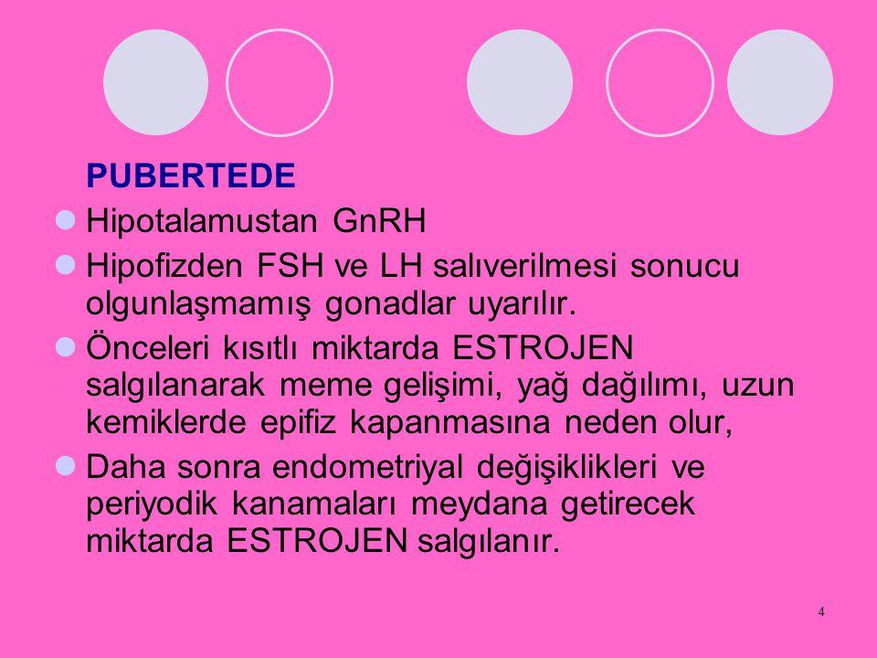 PUBERTEDE Hipotalamustan GnRH. Hipofizden FSH ve LH salıverilmesi sonucu olgunlaşmamış gonadlar uyarılır.