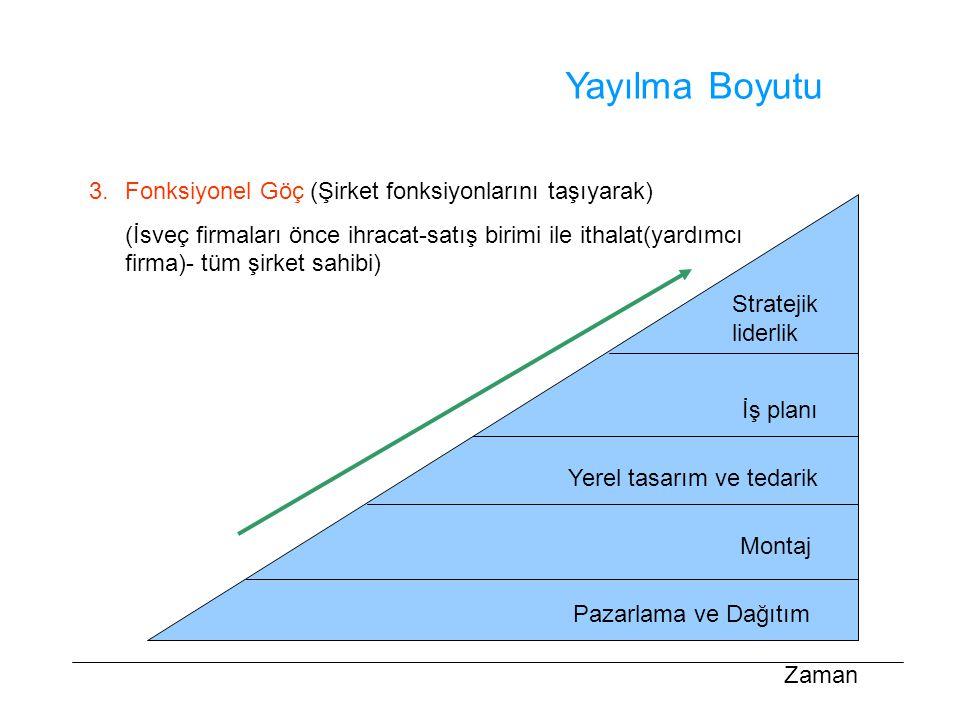 Yayılma Boyutu 3. Fonksiyonel Göç (Şirket fonksiyonlarını taşıyarak)