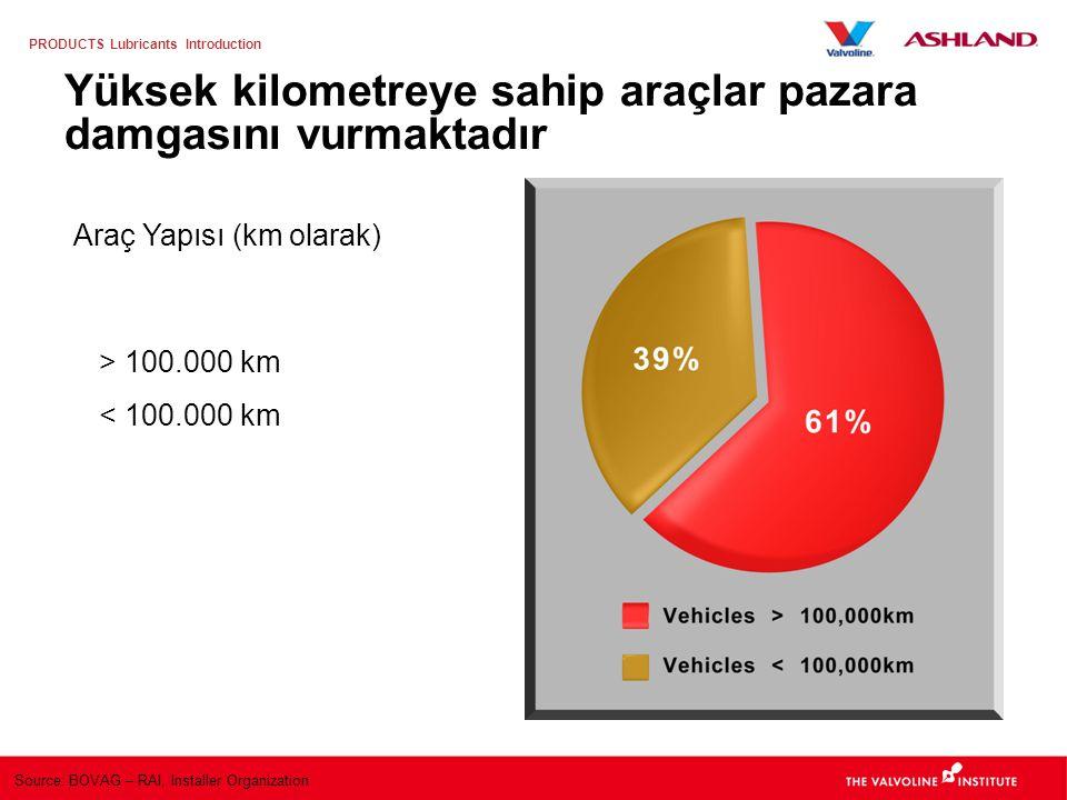 Yüksek kilometreye sahip araçlar pazara damgasını vurmaktadır