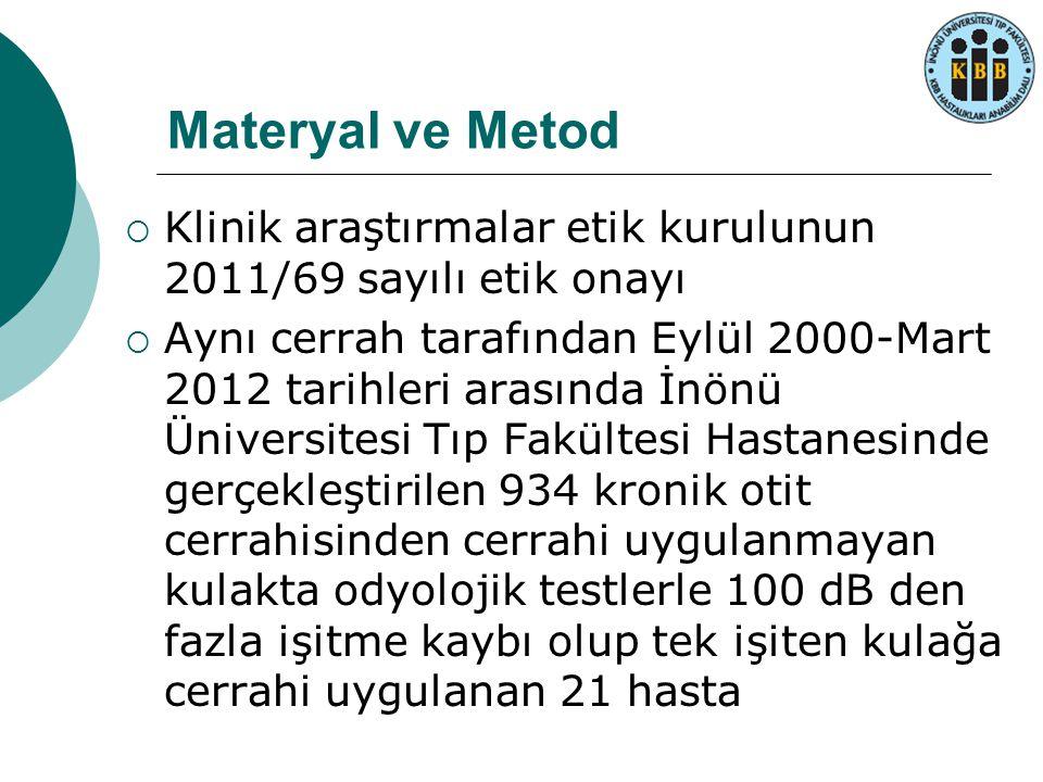 Materyal ve Metod Klinik araştırmalar etik kurulunun 2011/69 sayılı etik onayı.