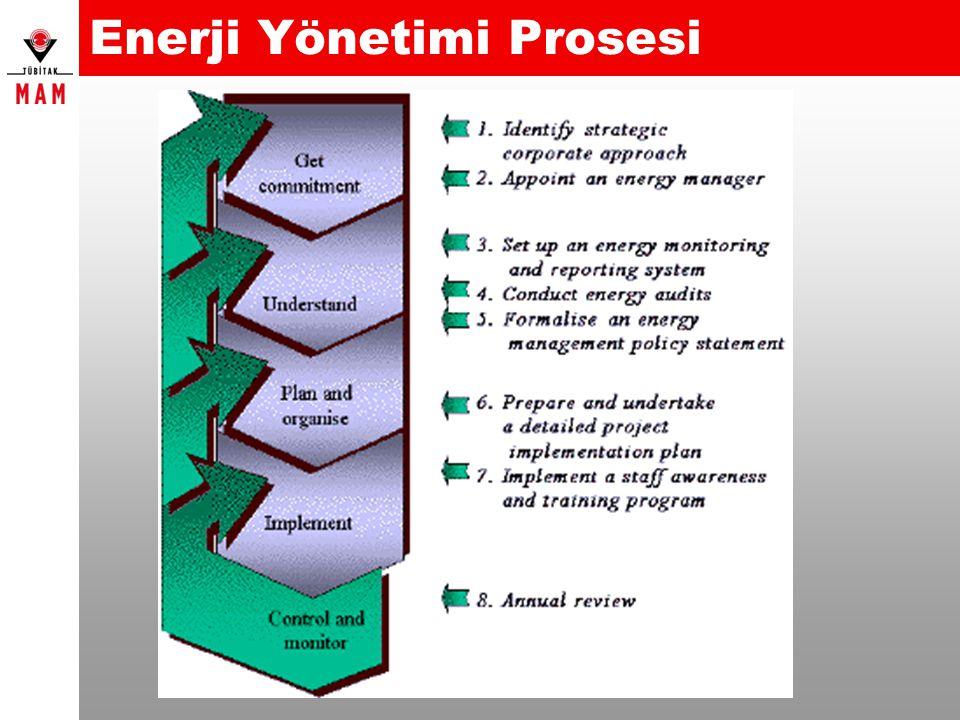 Enerji Yönetimi Prosesi