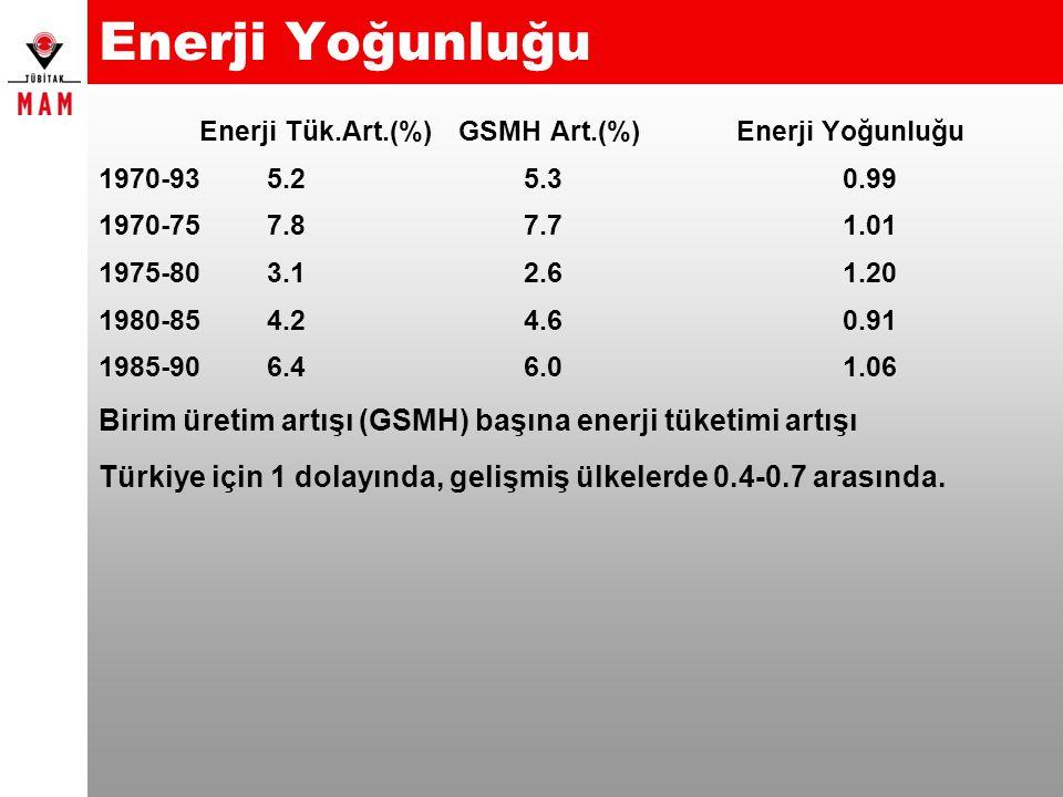 Enerji Yoğunluğu Enerji Tük.Art.(%) GSMH Art.(%) Enerji Yoğunluğu. 1970-93 5.2 5.3 0.99.