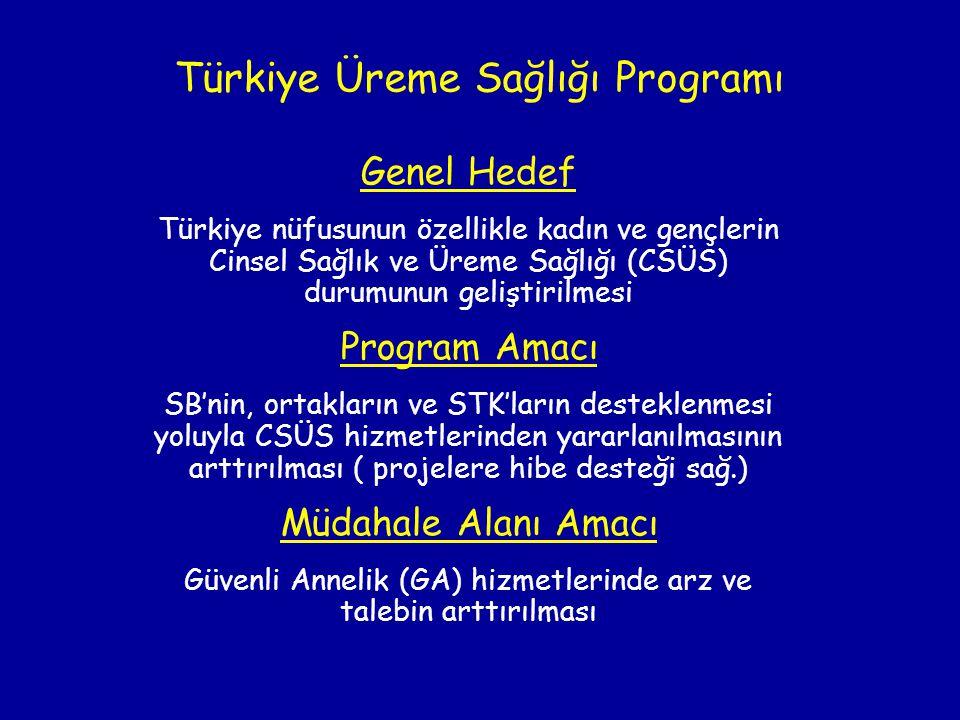 Türkiye Üreme Sağlığı Programı