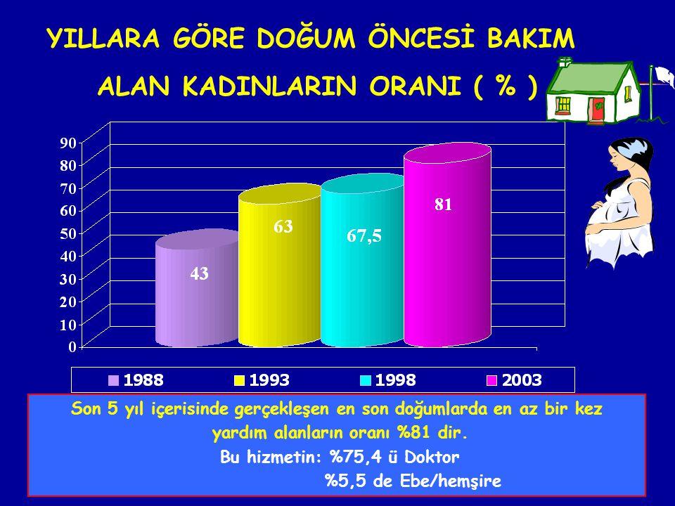 YILLARA GÖRE DOĞUM ÖNCESİ BAKIM ALAN KADINLARIN ORANI ( % )