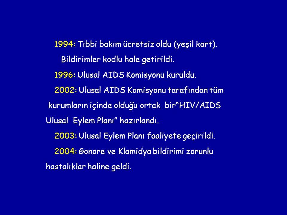 Bildirimler kodlu hale getirildi. 1996: Ulusal AIDS Komisyonu kuruldu.