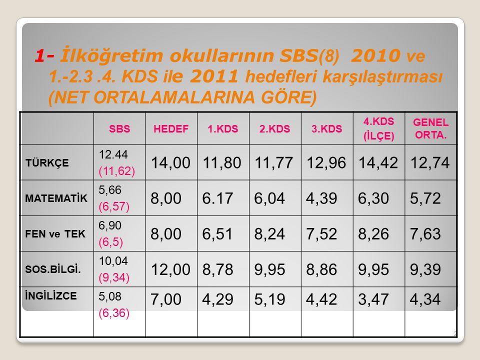 1- İlköğretim okullarının SBS(8) 2010 ve 1. -2. 3. 4
