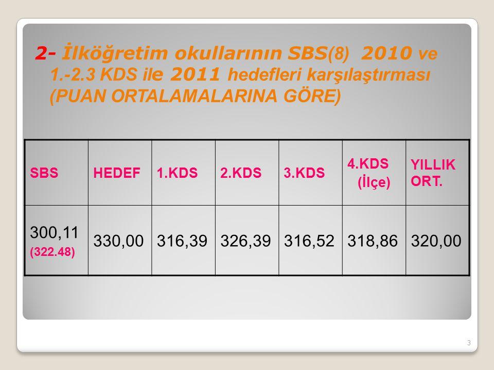 2- İlköğretim okullarının SBS(8) 2010 ve 1. -2