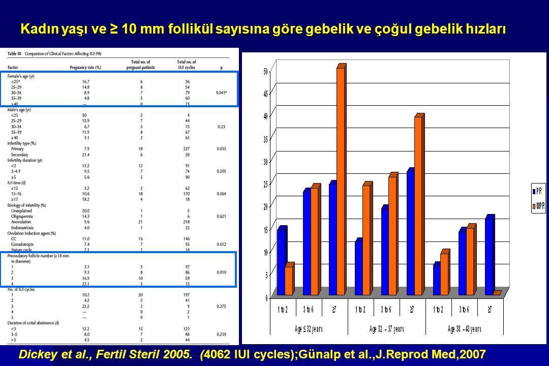 Kadın yaşı ve ≥ 10 mm follikül sayısına göre gebelik ve çoğul gebelik hızları