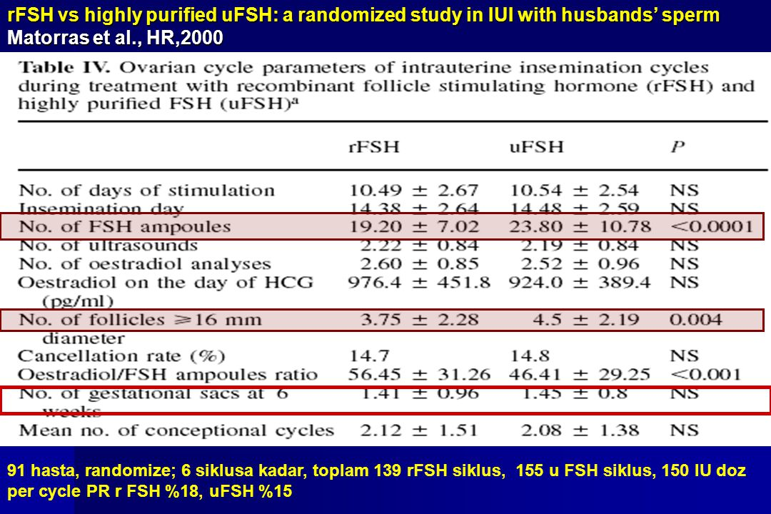 rFSH vs highly purified uFSH: a randomized study in IUI with husbands' sperm Matorras et al., HR,2000