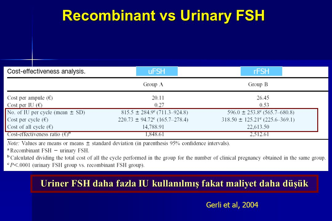 Recombinant vs Urinary FSH