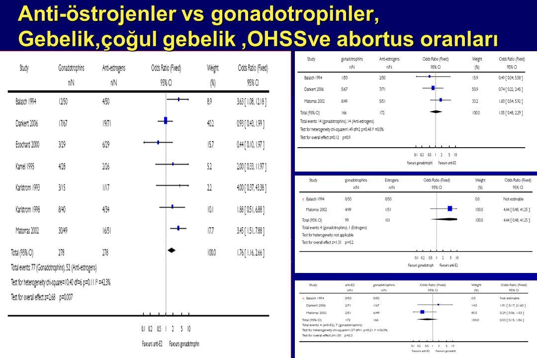 Anti-östrojenler vs gonadotropinler, Gebelik,çoğul gebelik ,OHSSve abortus oranları