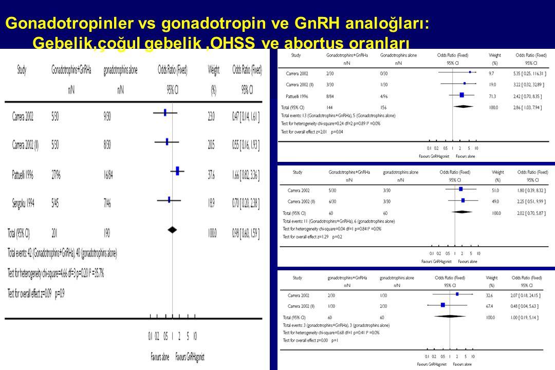 Gonadotropinler vs gonadotropin ve GnRH analoğları: