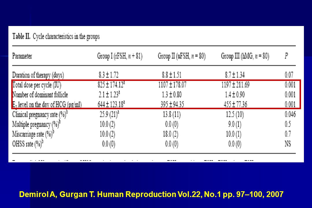 Demirol A, Gurgan T. Human Reproduction Vol.22, No.1 pp. 97–100, 2007