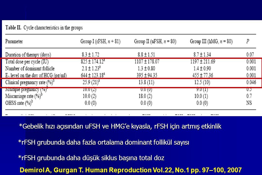 *Gebelik hızı açısından uFSH ve HMG'e kıyasla, rFSH için artmış etkinlik