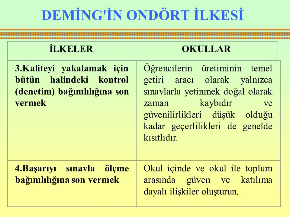 DEMİNG İN ONDÖRT İLKESİ