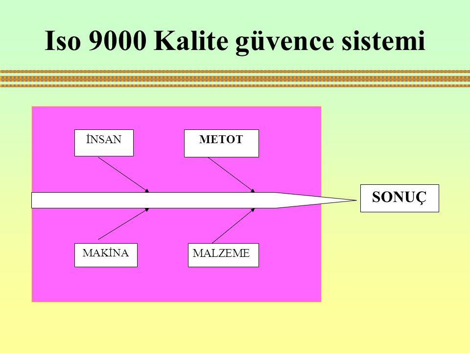 Iso 9000 Kalite güvence sistemi