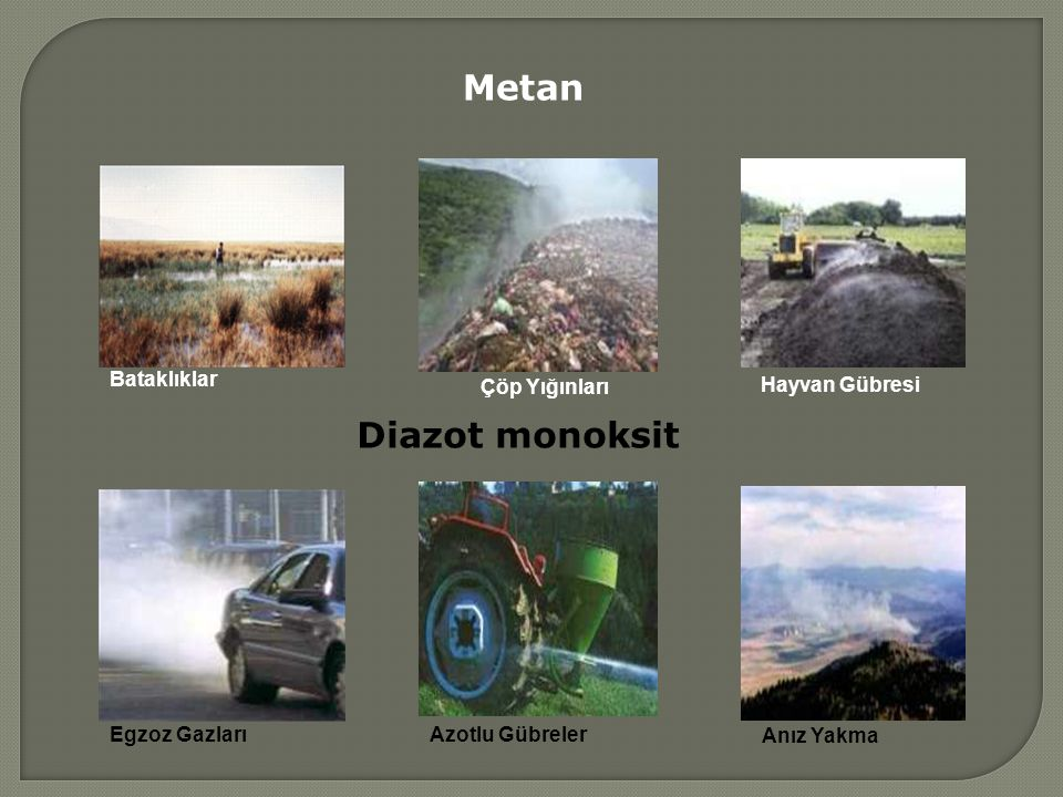 Metan Diazot monoksit Çöp Yığınları Hayvan Gübresi Bataklıklar