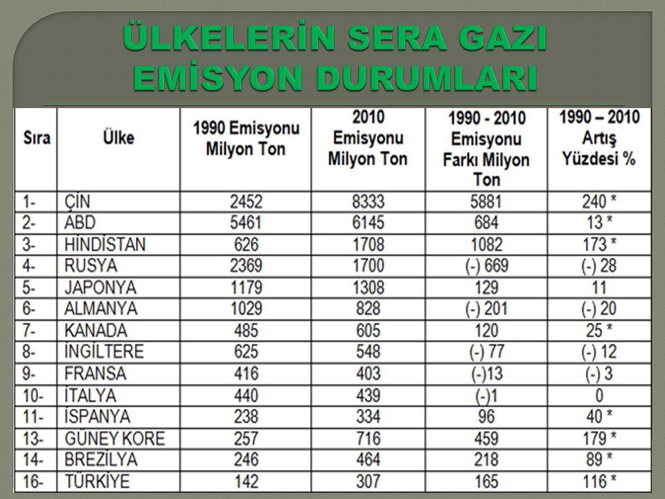 ÜLKELERİN SERA GAZI EMİSYON DURUMLARI