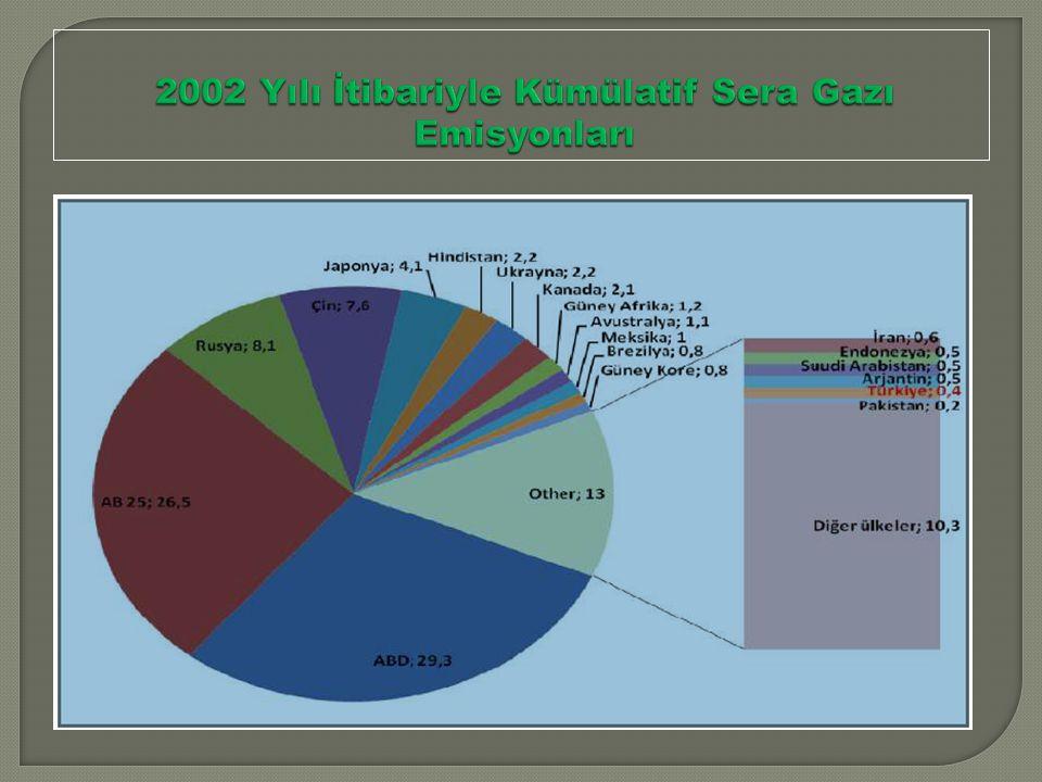 2002 Yılı İtibariyle Kümülatif Sera Gazı Emisyonları