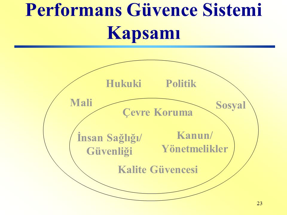 Performans Güvence Sistemi Kapsamı