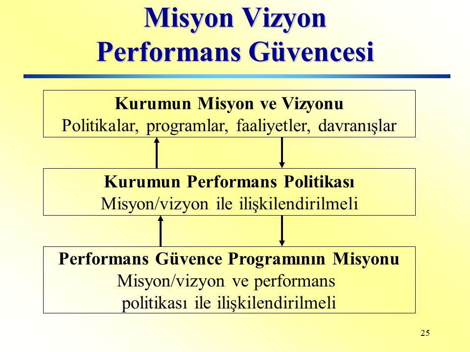 Misyon Vizyon Performans Güvencesi