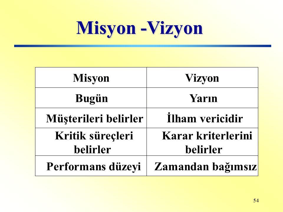 Misyon -Vizyon Misyon Vizyon Bugün Yarın Müşterileri belirler
