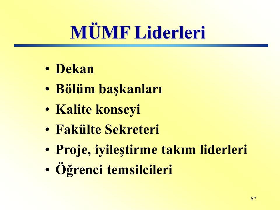 MÜMF Liderleri Dekan Bölüm başkanları Kalite konseyi Fakülte Sekreteri