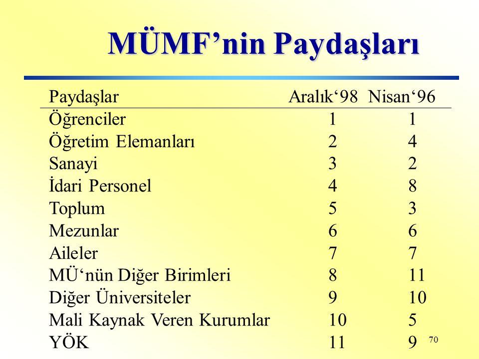 MÜMF'nin Paydaşları Paydaşlar Aralık'98 Nisan'96 Öğrenciler 1 1