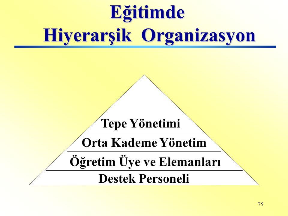 Hiyerarşik Organizasyon