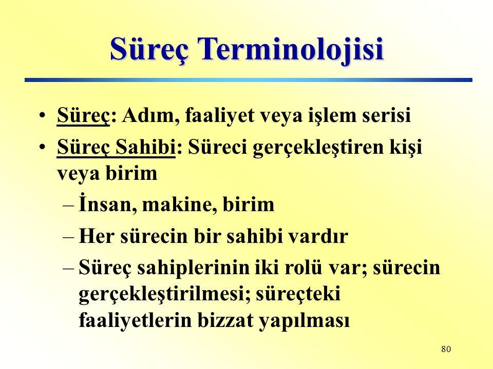 Süreç Terminolojisi Süreç: Adım, faaliyet veya işlem serisi