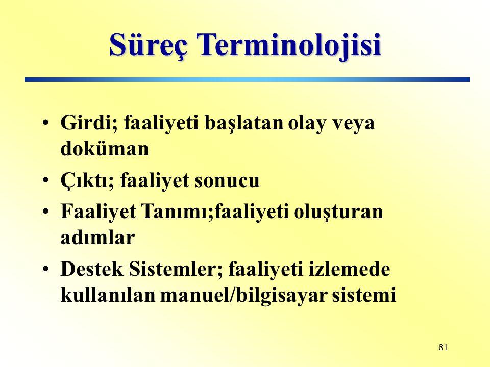 Süreç Terminolojisi Girdi; faaliyeti başlatan olay veya doküman