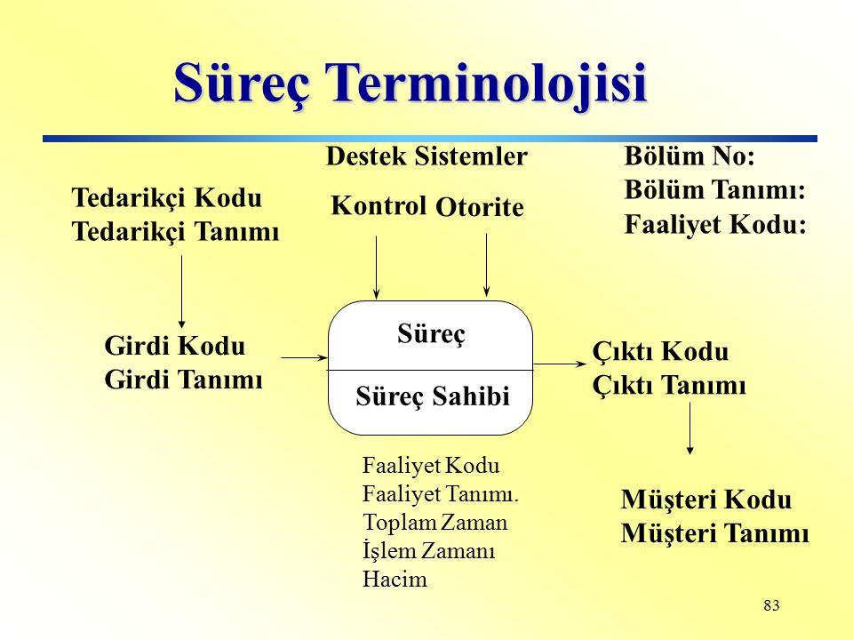 Süreç Terminolojisi Destek Sistemler Bölüm No: Bölüm Tanımı: