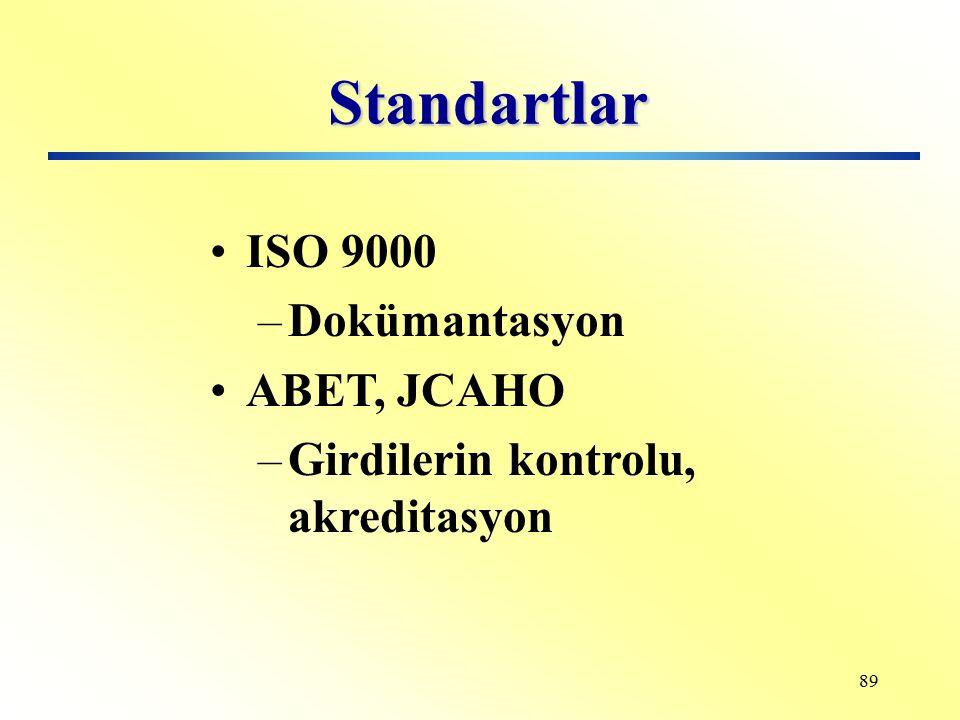 Standartlar ISO 9000 Dokümantasyon ABET, JCAHO