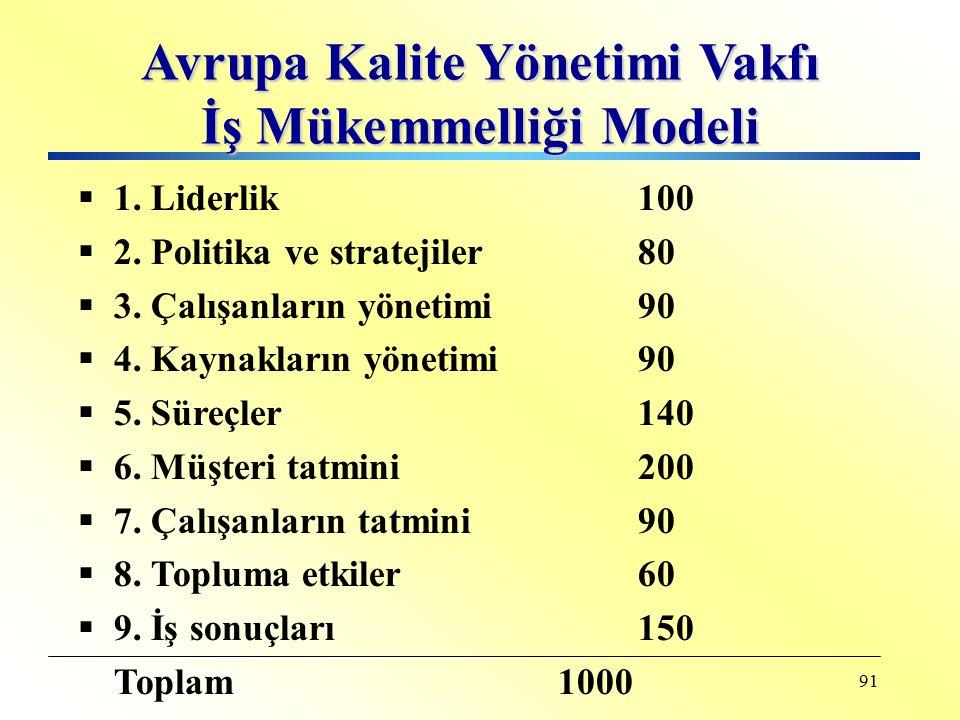 Avrupa Kalite Yönetimi Vakfı İş Mükemmelliği Modeli